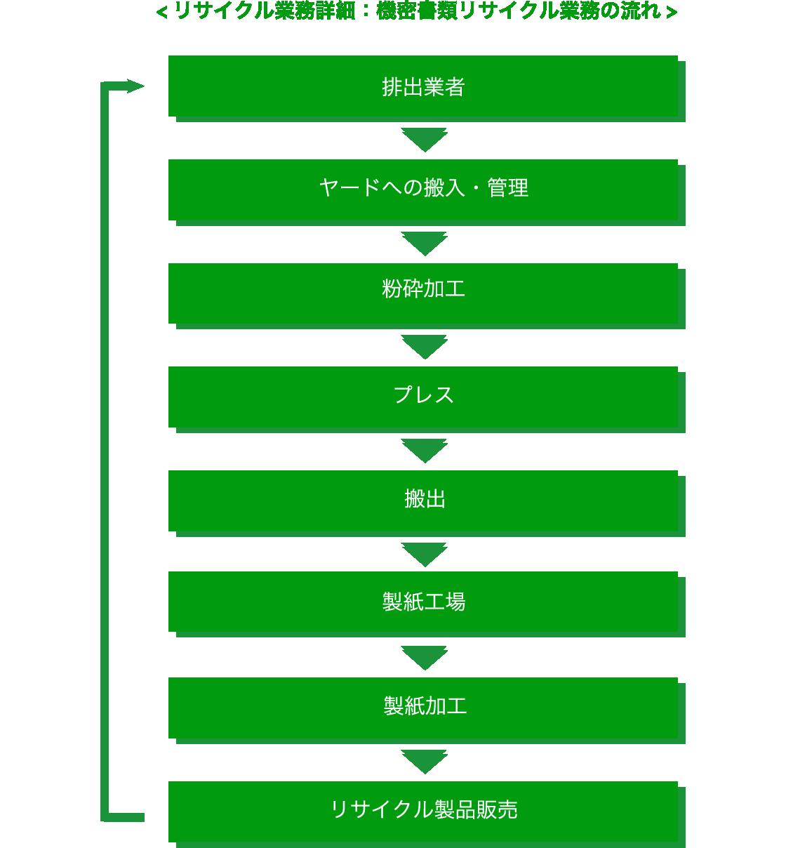 リサイクル業務詳細